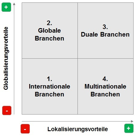 Internationalisierungsmatrix