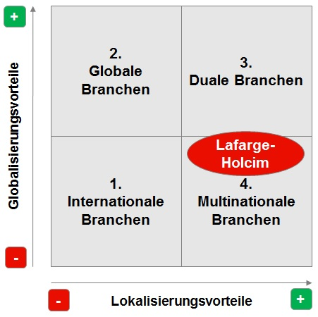 Internationalsierungsmatrix mit Holcim